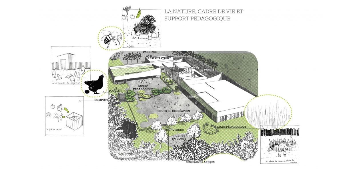 Groupe scolaire – espaces extérieurs : parvis, cours, jardins – Ecueil (51)